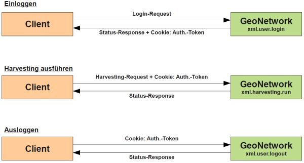 GeoNetwork Harvesting fernsteuern - XML Service
